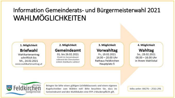 Beschreibung der 4 Wahlmöglichkeiten zur Gemeinderats- und Bürgermeisterwahl 2021